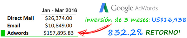 SEM y Administración de Google AdWords