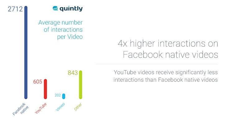 video marketing - facebook versus youtube