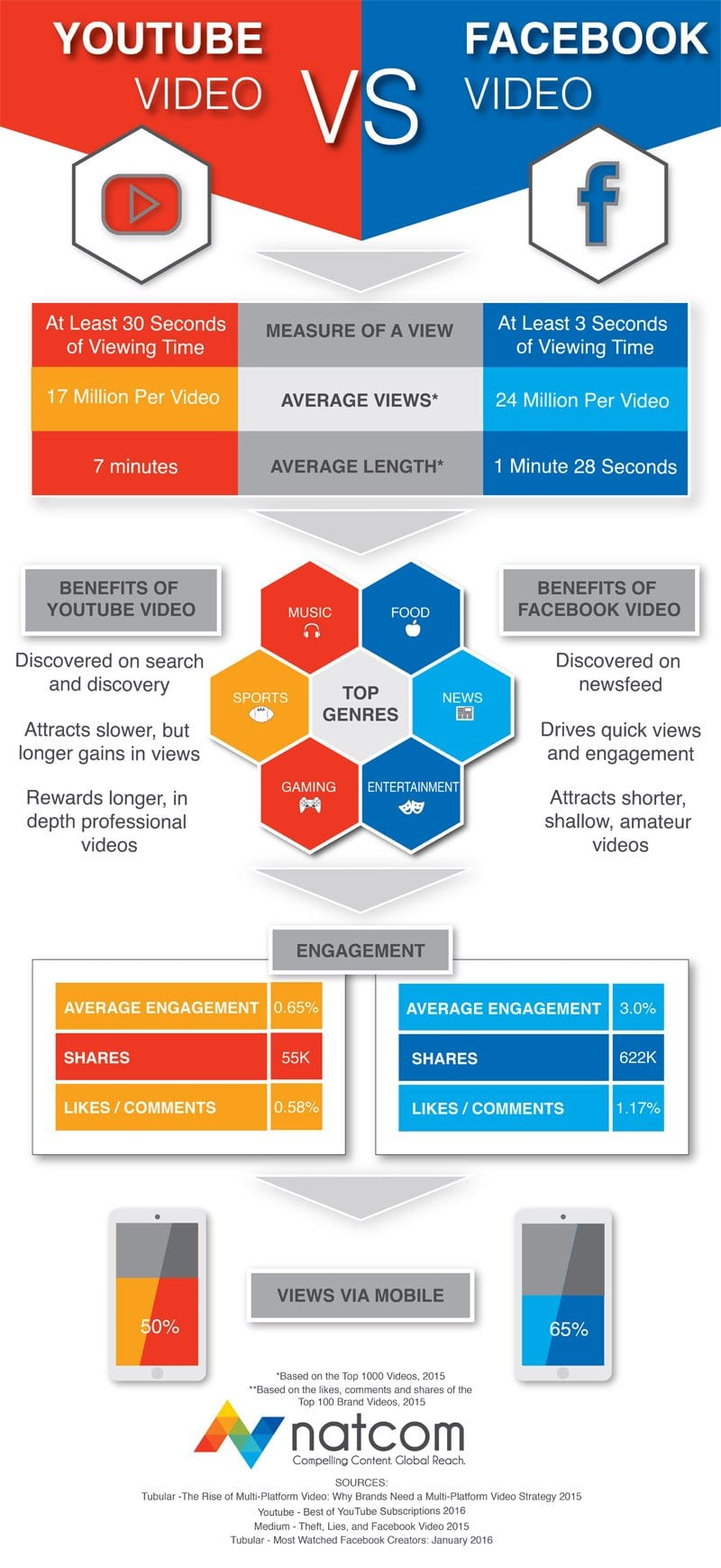video marketing - facebook versus youtube infographic
