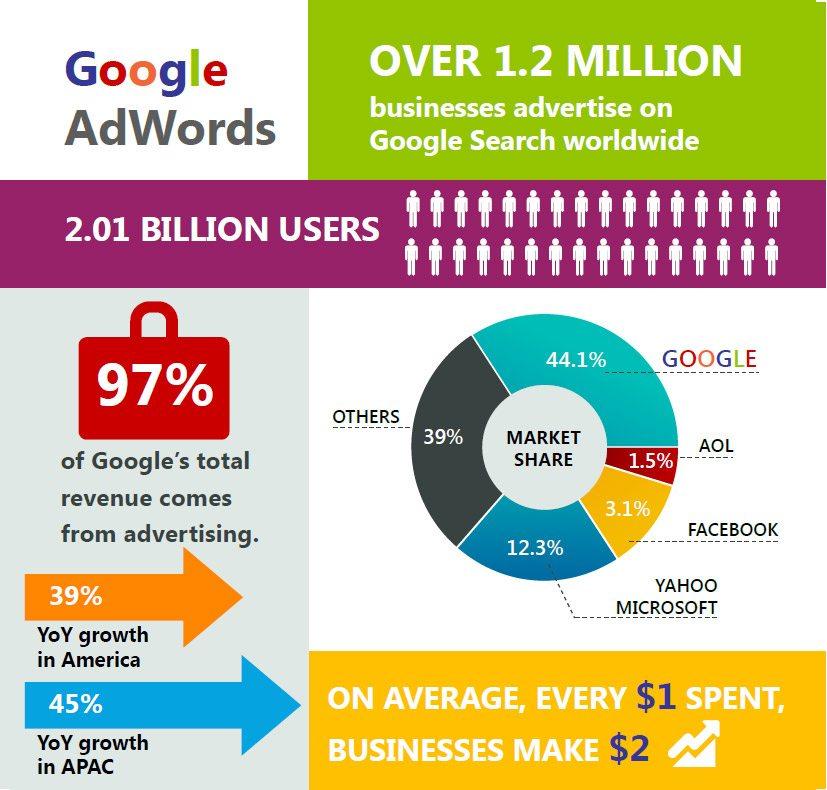 Servicios de SEM y Administración Google AdWords