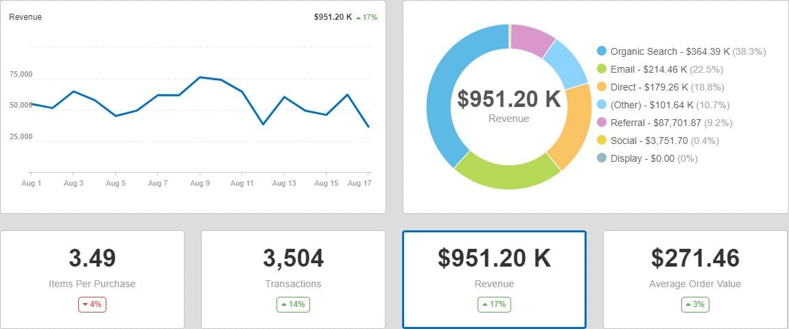 marketing reporting dashboard for eCommerce sales