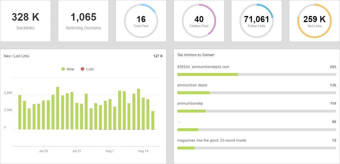 SEO Dashboard - backlinks tracking