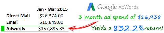 Profitable Google AdWords management & pay per click services