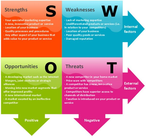 swot analysis - racing business
