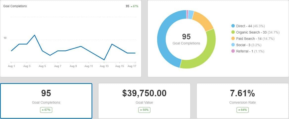 lead generation - marketing dashboard