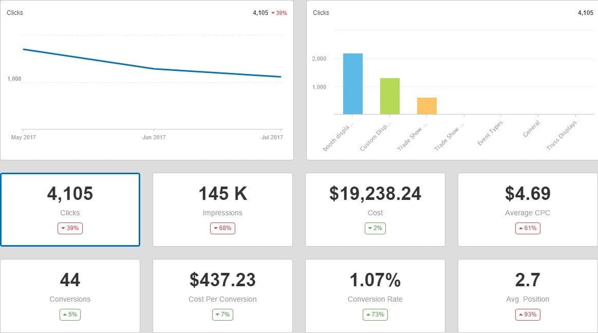 SEO reporting dashboard with PPC tracking