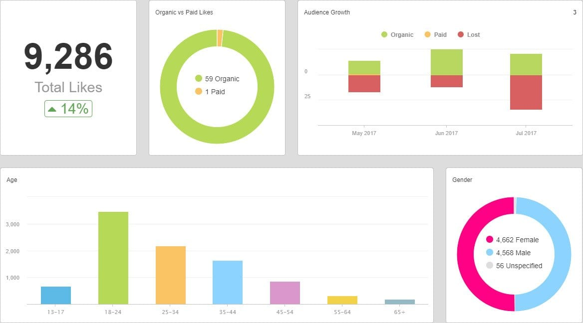 social media management dashboard
