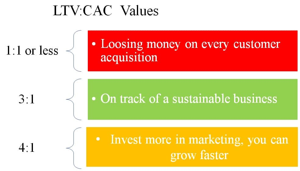 LTV to CAC Ratios
