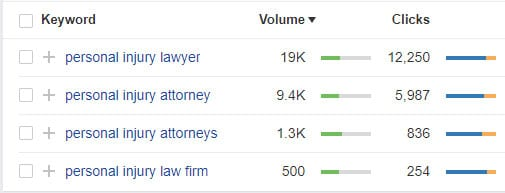 "law firm seo: ""lawyer"" vs ""attorney"", which to use?"